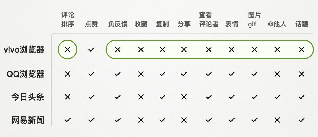 目标导向的设计提案选题方法详解