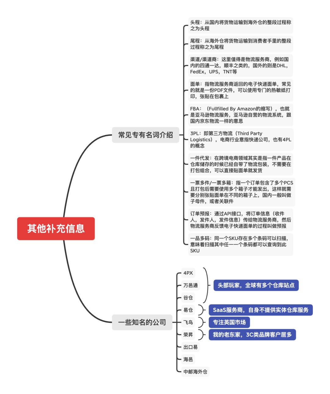 跨境电商海外仓(萌新篇):订单履行业务的介绍