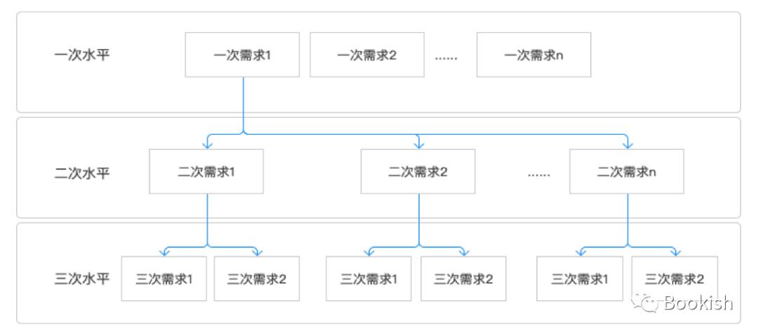 【产品】质量功能展开(QFD)在产品设计中的应用——基本理论模型