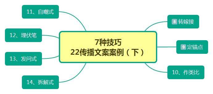 """种方法22个案例为你揭秘传播文案(下)"""""""