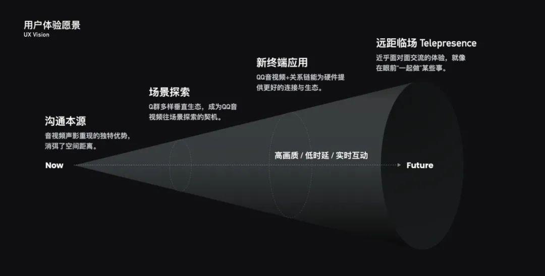 社交临场感 | QQ音视频产品体验设计