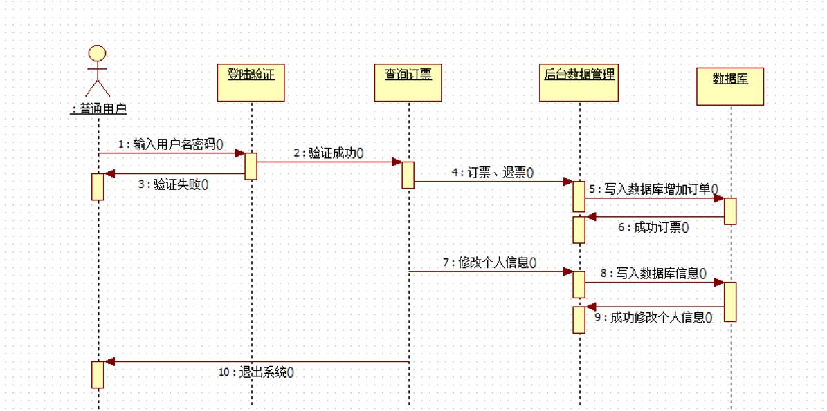 我是怎么从0到1做后台业务系统的?(实战总结,非战略指导)