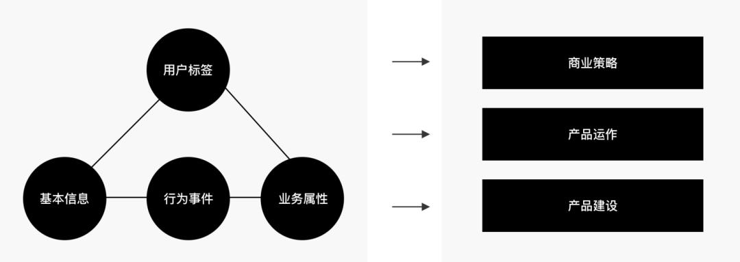 量化设计价值(一) 分层数据获取概述