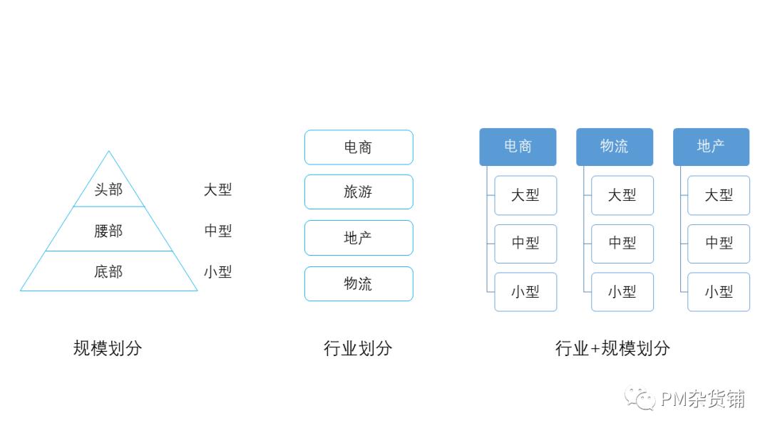 《战略(2):TO B产品如何做用户分析》