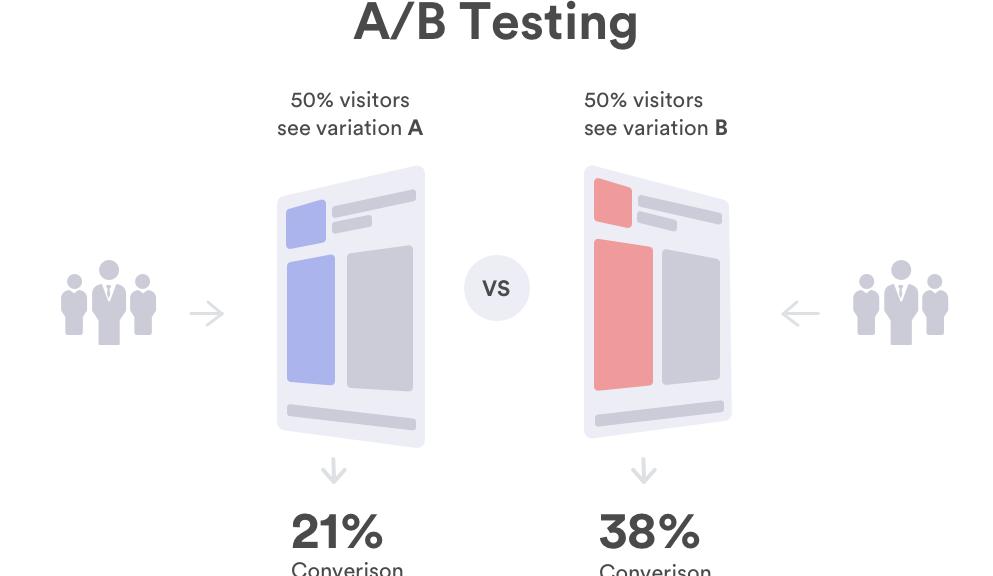 优秀设计师都会用的AB测试,你知道多少呢?
