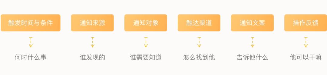 消息通知系统设计