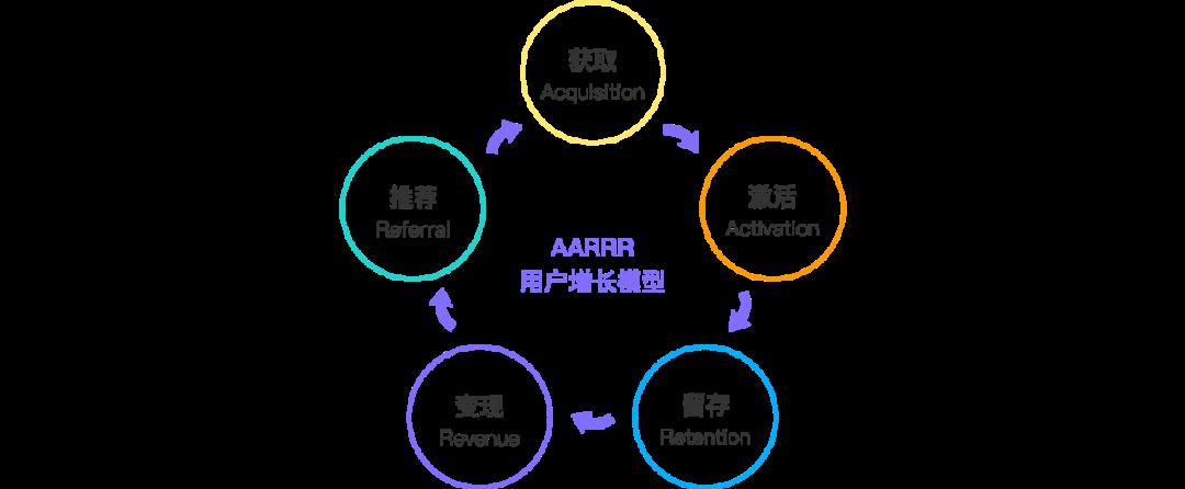 一文搞懂用户增长,配AARRR用户增长模型
