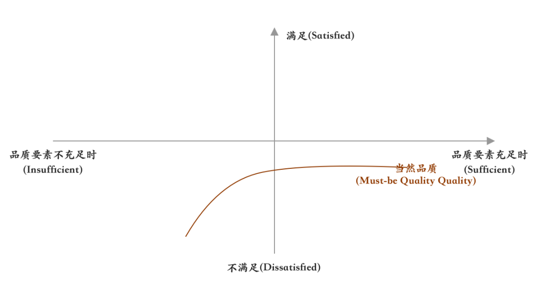 案例:KANO模型分析微信功能