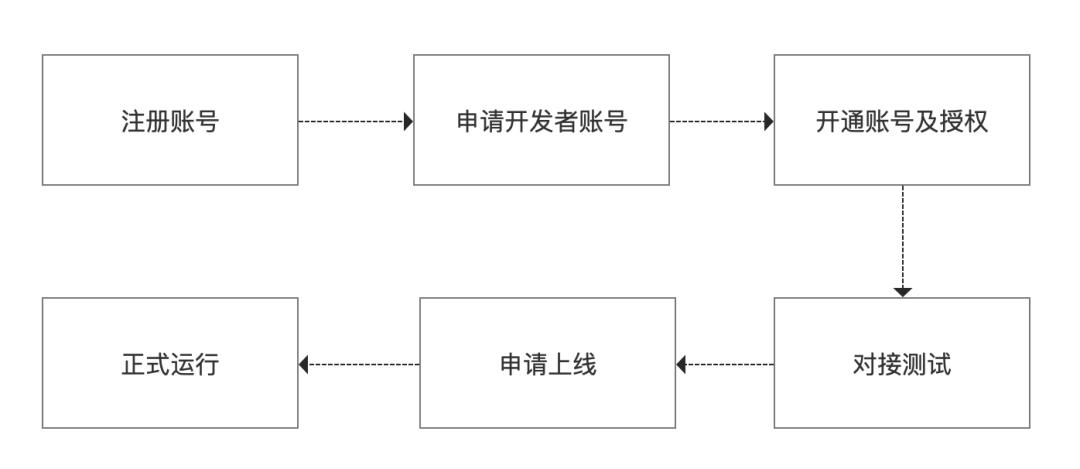 理解电商平台&商家(3):开放平台