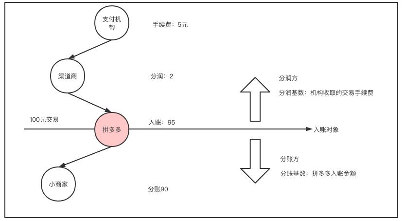 清算系统设计方法