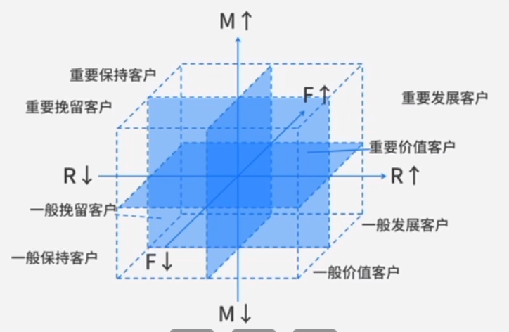 手把手教你如何使用RFM进行用户分群
