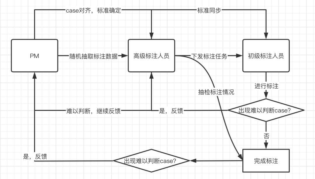 推荐策略产品经理:构建标签体系的二三事
