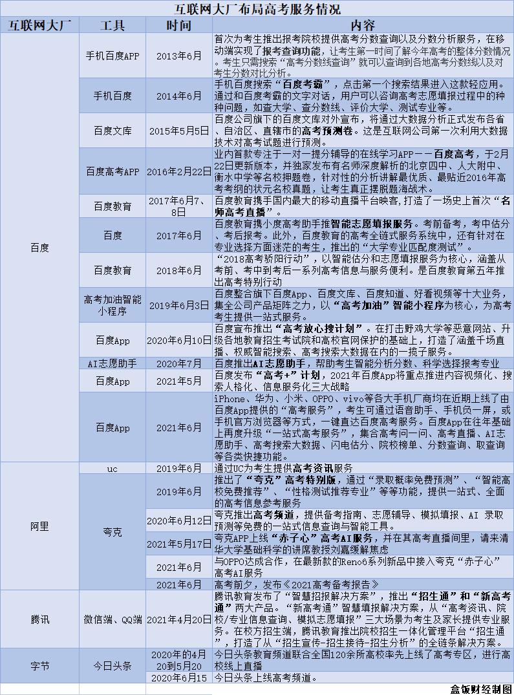 """互联网大厂""""抢填""""高考志愿"""