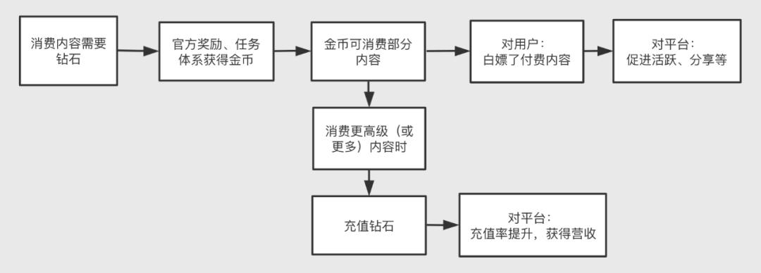 产品设计中关于货币体系的思考