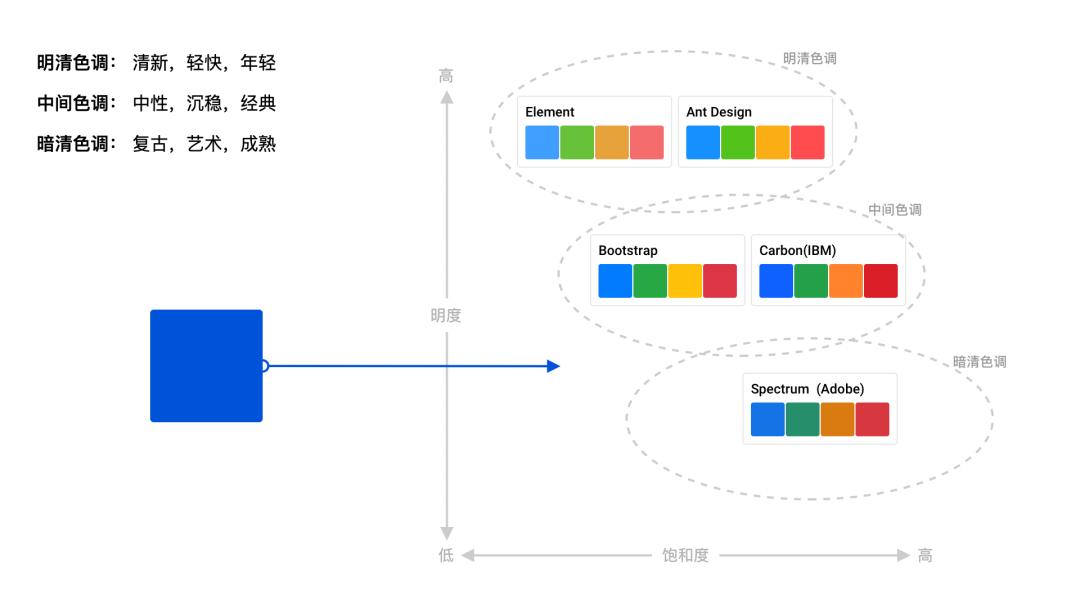 可视化色彩设计指南