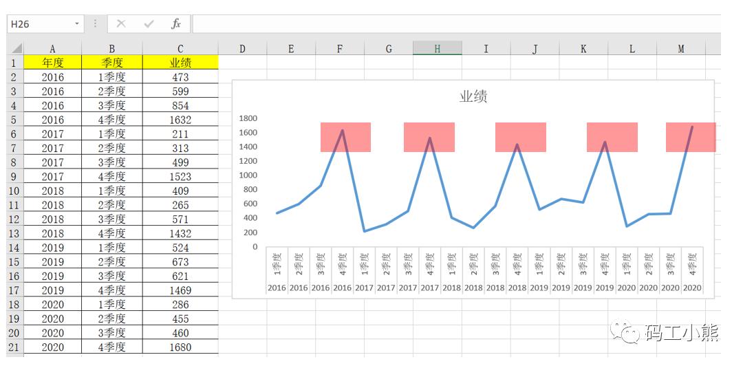 从0到1,轻松构建数据预测模型