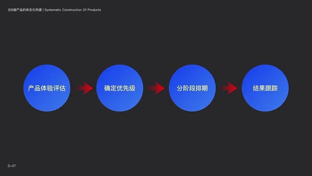 「 设计体系构建法则 」论B端产品的体系化构建(下)