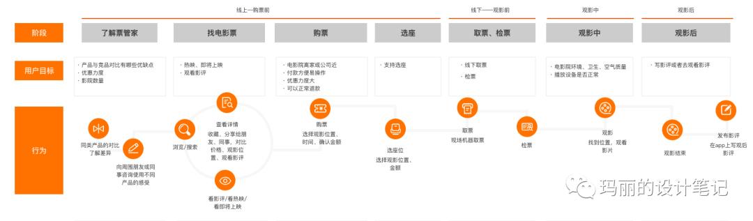 用户体验地图如何为产品赋能?