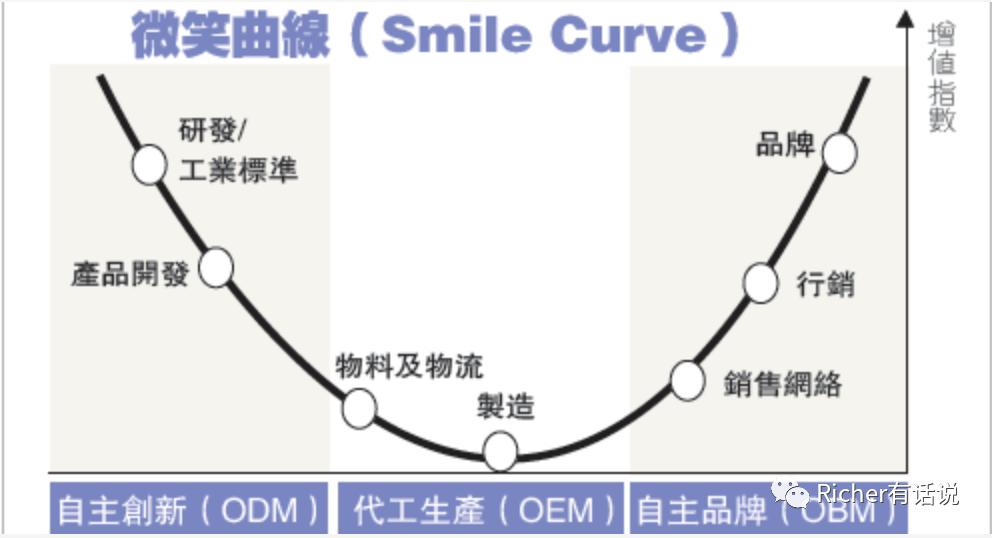 《品牌出海上一个七年》 中国早期的出海战略:OEM+ODM到品牌