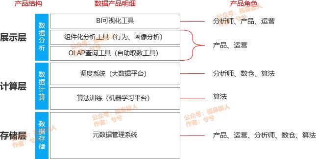 跟着梁宁学xí产品10:数据产品X的是谁?