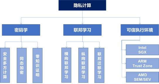 隐私计算商业模型的九块拼图