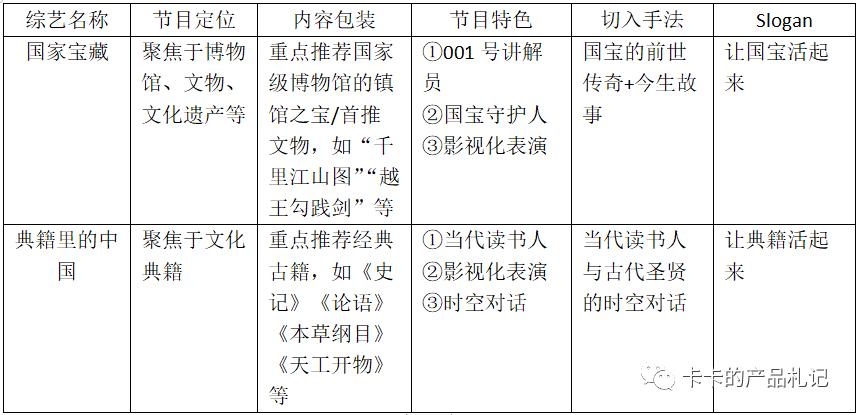【破圈公式】:从《国家宝藏》到《典籍里的中国》,文化类综艺如何破圈?