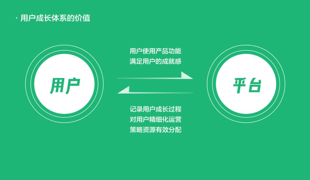从0到1快速搭建用户成长体系? 用户成长体系 第3张