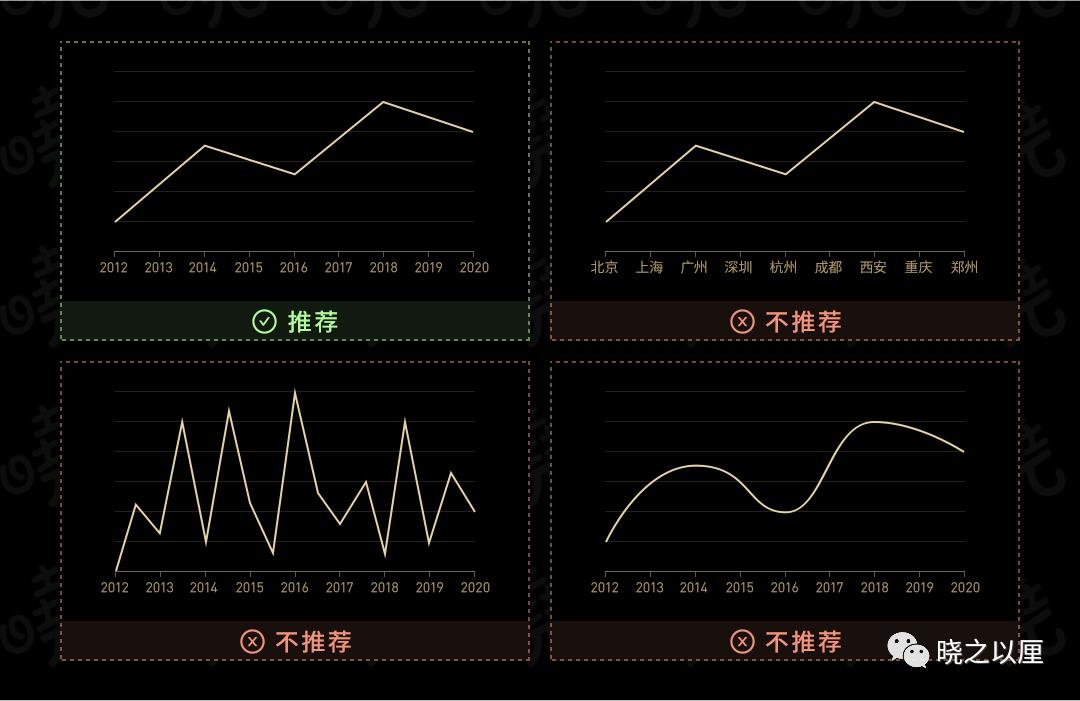 政务可视化设计经验-图表习惯