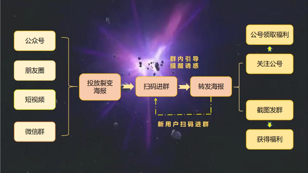 社群营销破局的灵魂十问(下)