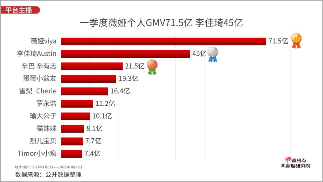 """021年一季度直播电商行业网络关注度分析报告"""""""