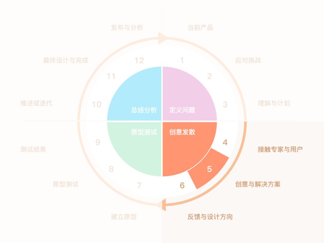 研究了上千套案例,才发现用户体验设计可以细化为 12 个步骤