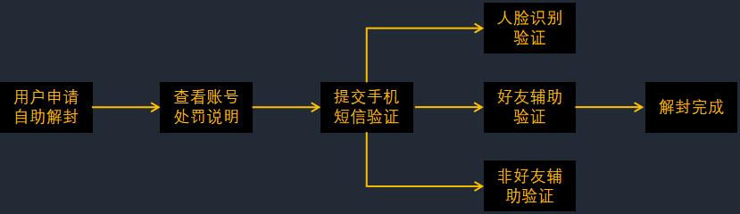 阿愚呱呱:微信增长之风控篇:做科学的微信风控管理