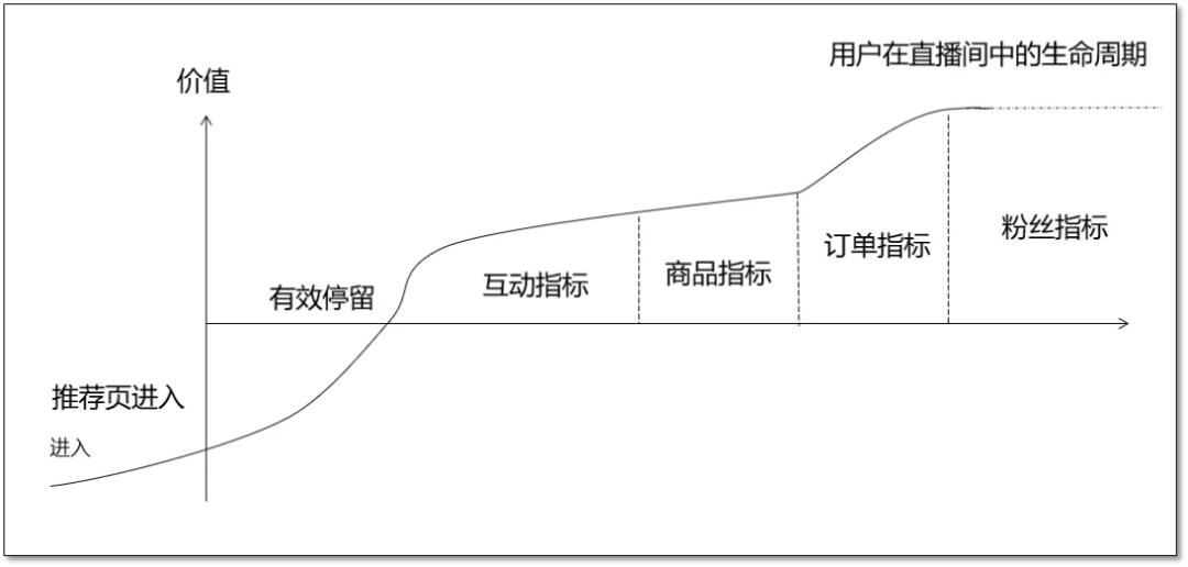 干货丨品牌自播矩阵号搭建的3种方向和使用建议