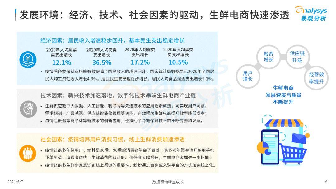 2021年中国生鲜电商市场年度洞察