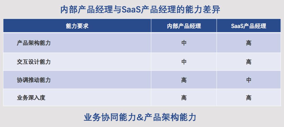 内部产品转SaaS,能成功吗?