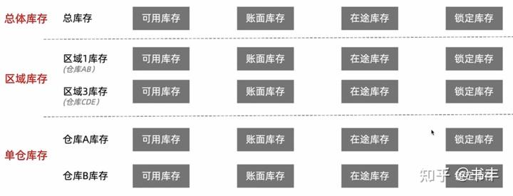 5000字干货:产品经理必学之电商后台设计—库存模块