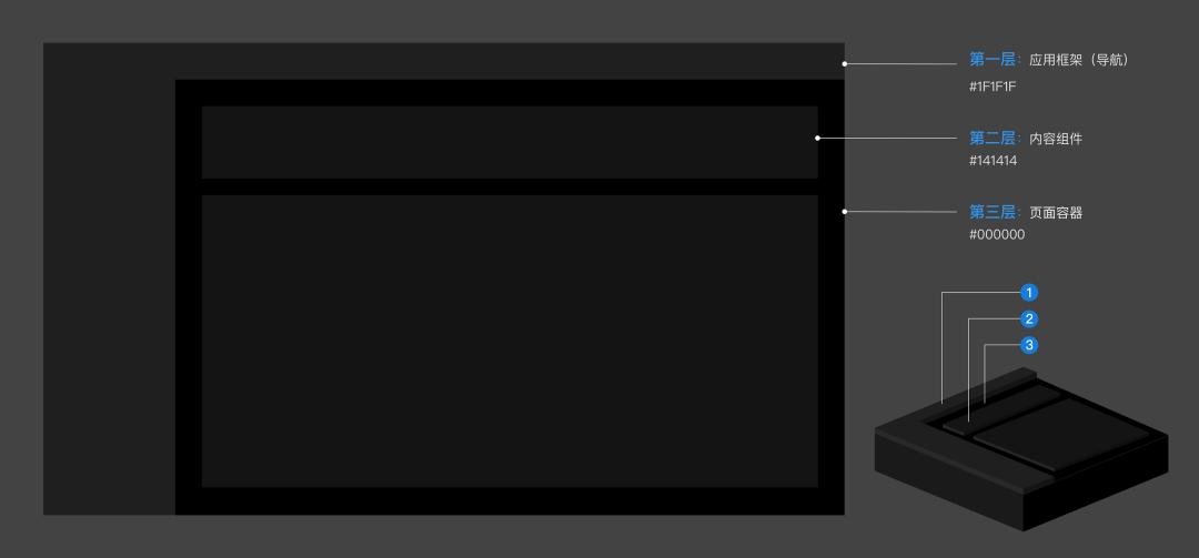 【Ant Design 4.0 探索專題】暗黑模式設計解析