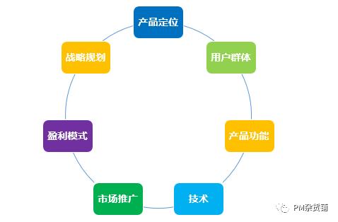 《战略(3):TO B产品如何做竞品分析》