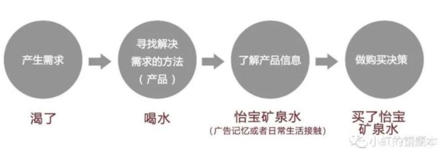 用户的购买行为路径分析
