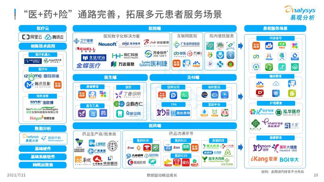 2021中国互联网医疗年度洞察