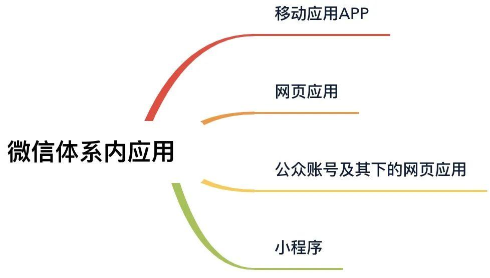 道乐技术| 微信开放生态下,如何推进财富管理业务?