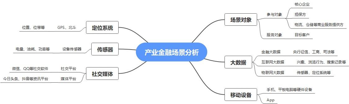 产业金融场景分析框架