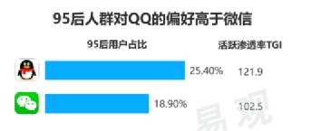 和100位00后聊完,我明白了为什么还有6亿中国人仍不放弃QQ