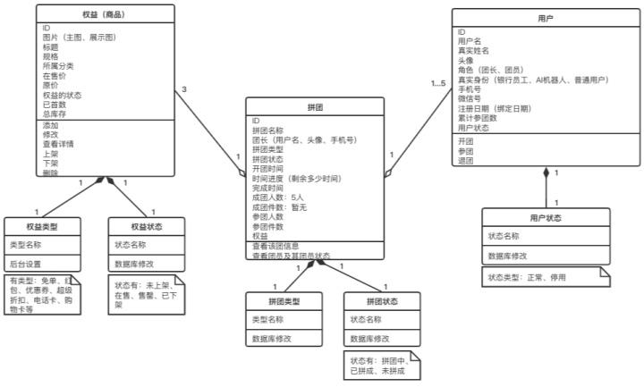 UML建模在产品经理工作中的应用