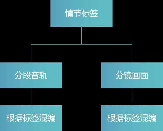 电商短视频金字塔创作法(下) 电商短视频 第9张