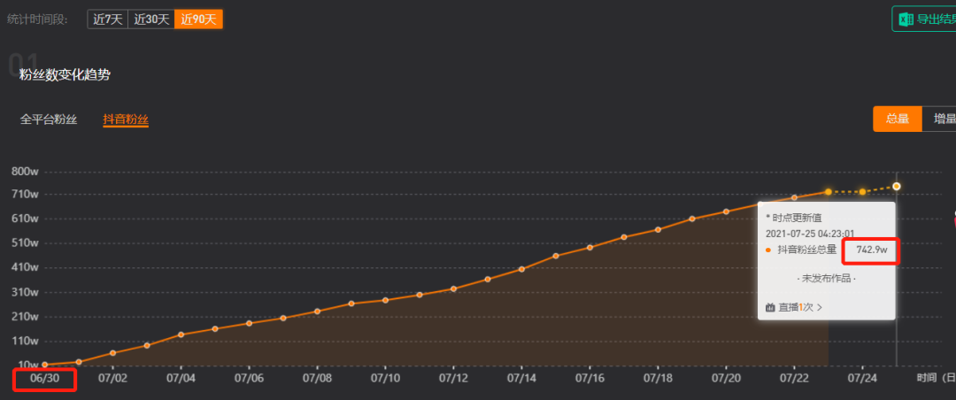 1个月涨粉800万,单场直播点赞5个亿!铁山靠是怎么火起来的?