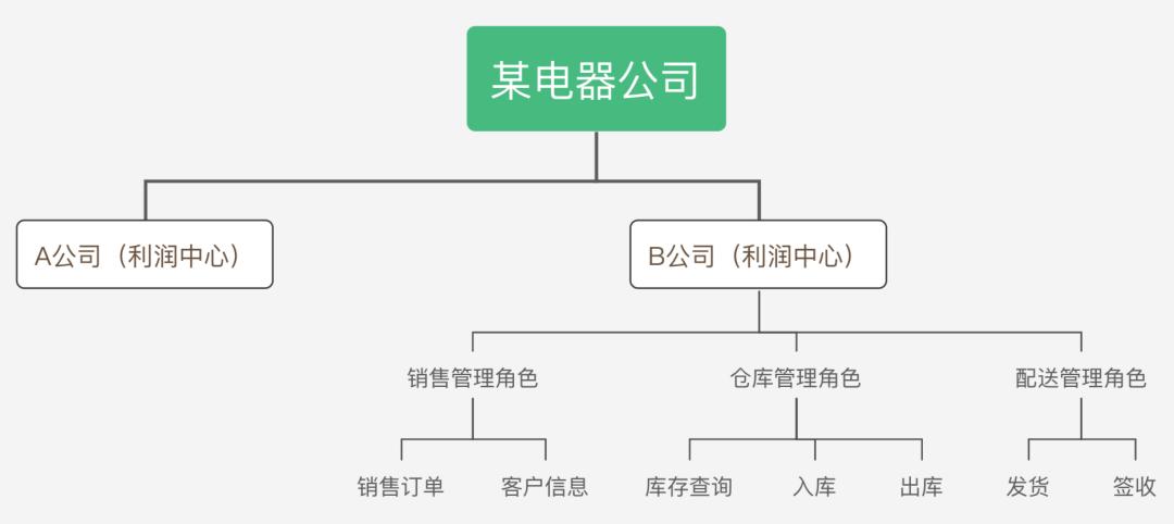 5000字长文:B端产品从0到1,产品方案+案例