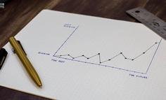 产品经理必须掌握的产品财务衡量指标,有哪些?