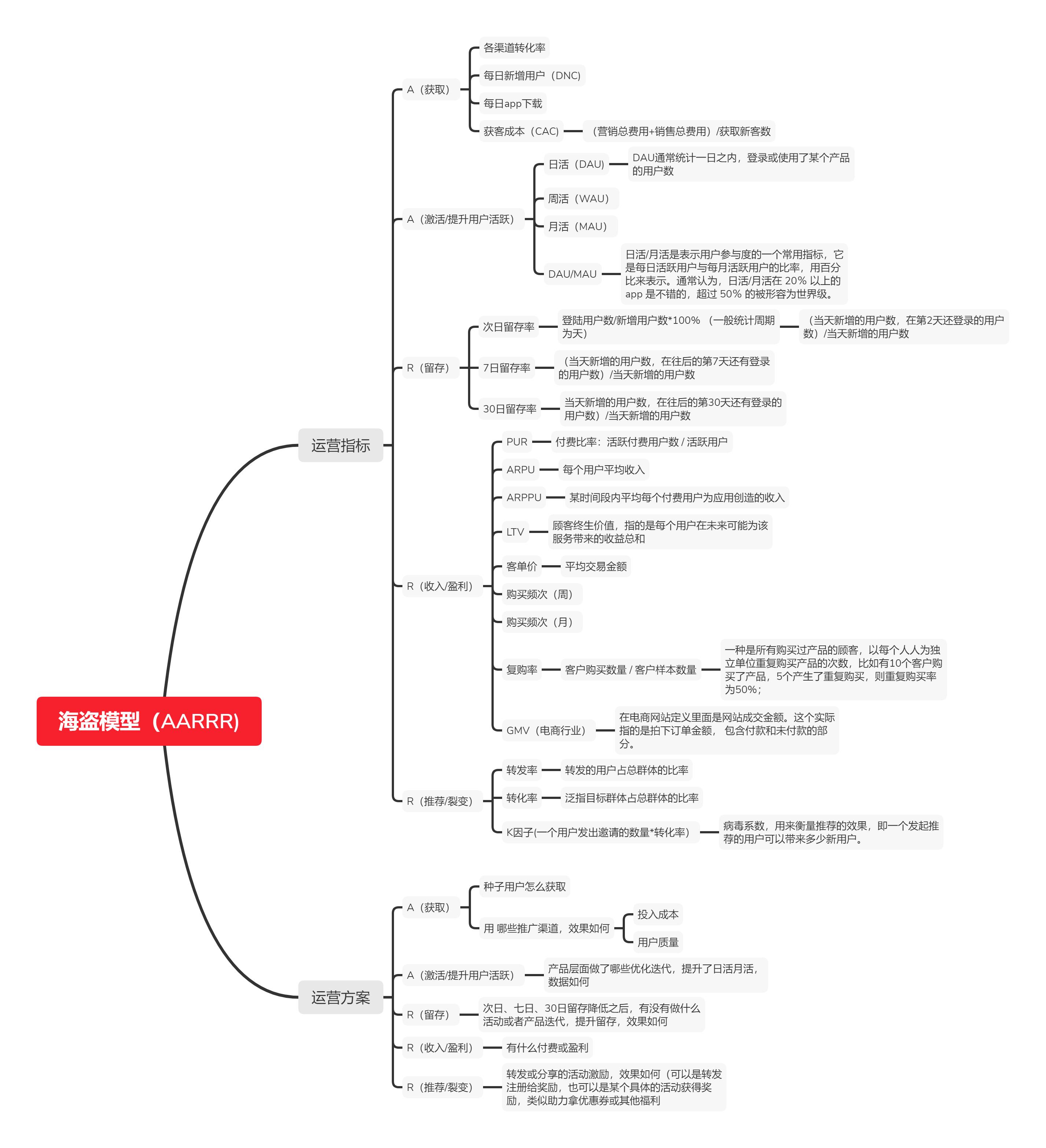 基于AARRR模型分析产品运营 AARRR模型 第5张