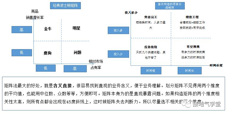 业务分析模型,该怎么搭建